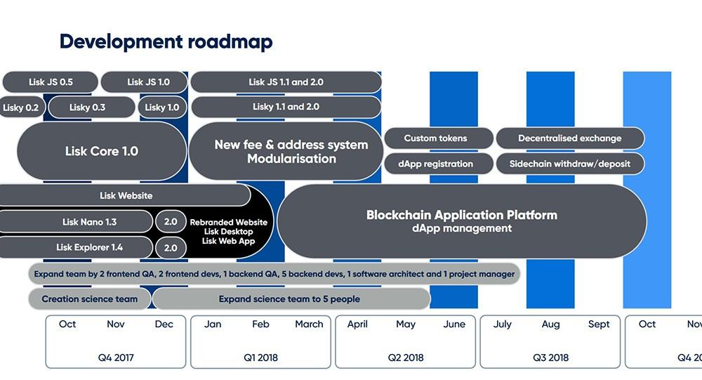 Plan rozwoju projektu Lisk
