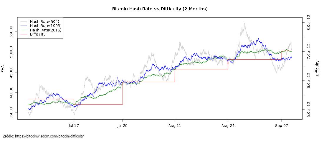 Bitcoin hashrate - wzrost trudności wydobycia
