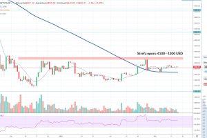Bitcoin: Stabilny tydzień