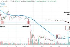 Bitcoin wybija ograniczenie 5400 USD