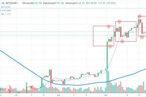 Prognoza Bitcoina po weekendzie, możliwa korekta ceny