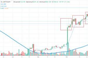 Bitcoin: Dojście do poziomu wsparcia
