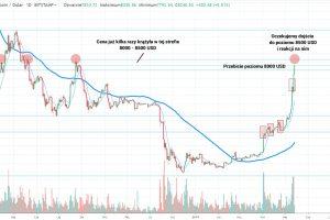 Bitcoin przebija poziom 8000 USD