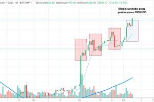 Bitcoin przebija poziom 5850 USD
