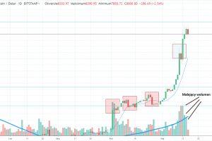 Bitcoin: Cena rośnie, wolumen maleje