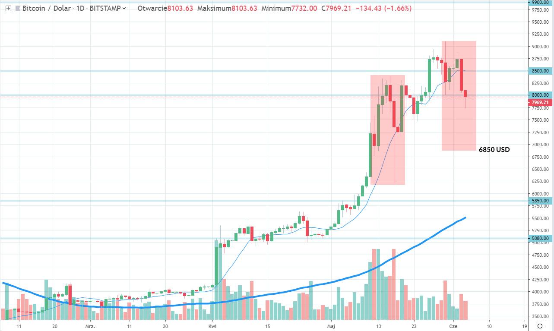Bitcoin notowany poniżej-8000 USD