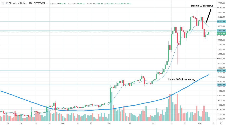 Wykres Bitcoina do dolara amerykańskiego