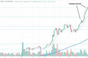 Bitcoin: Rynek właśnie rozjeżdża Spadającą Gwiazdę