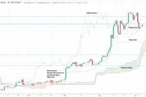 Bitcoin: Rzut oka na rynek przed weekendem