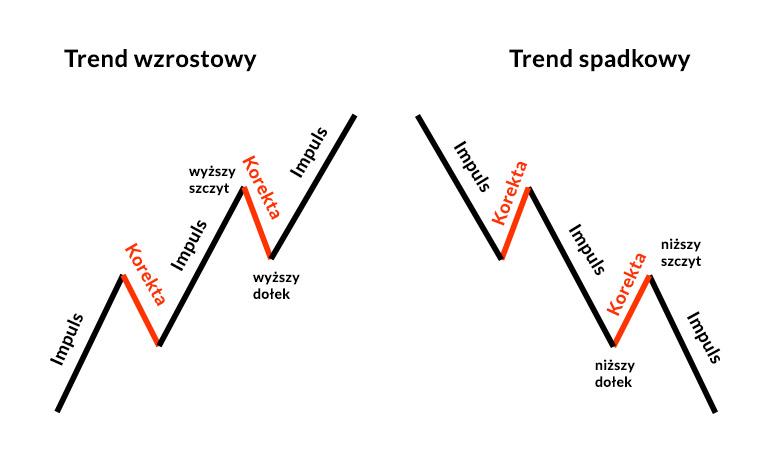 Korekty i impulsy w trendzie wzrostowym i spadkowym