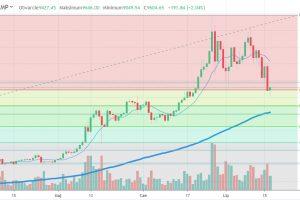 Kurs Bitcoin: Zniesienia Fibonacciego