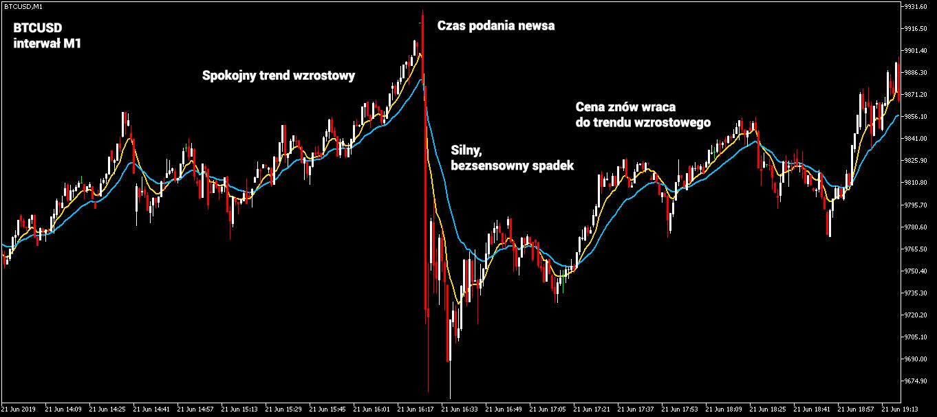 Bitcoin- wykres M1
