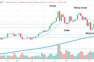 Wykres Bitcoin: D1