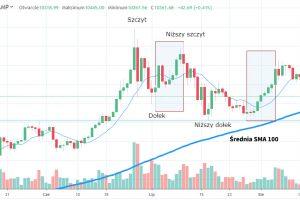 Bitcoin między średnimi