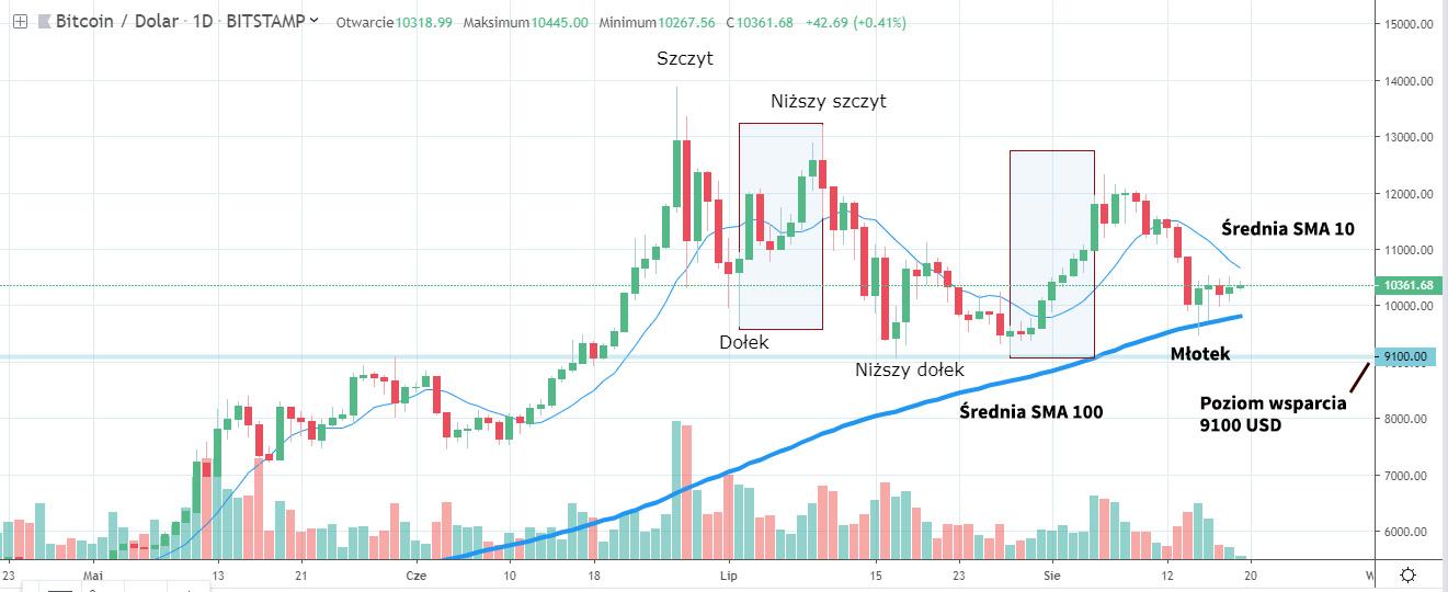 Analiza wykresu Bitcoina