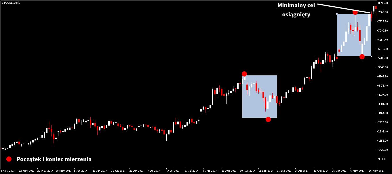 Wykres BTC/USD - korekta 1:1 trend wzrostowy
