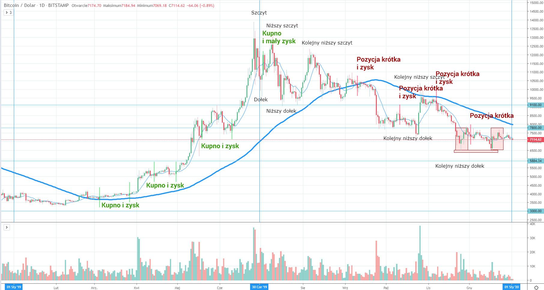 Sygnały do gry na Bitcoinie