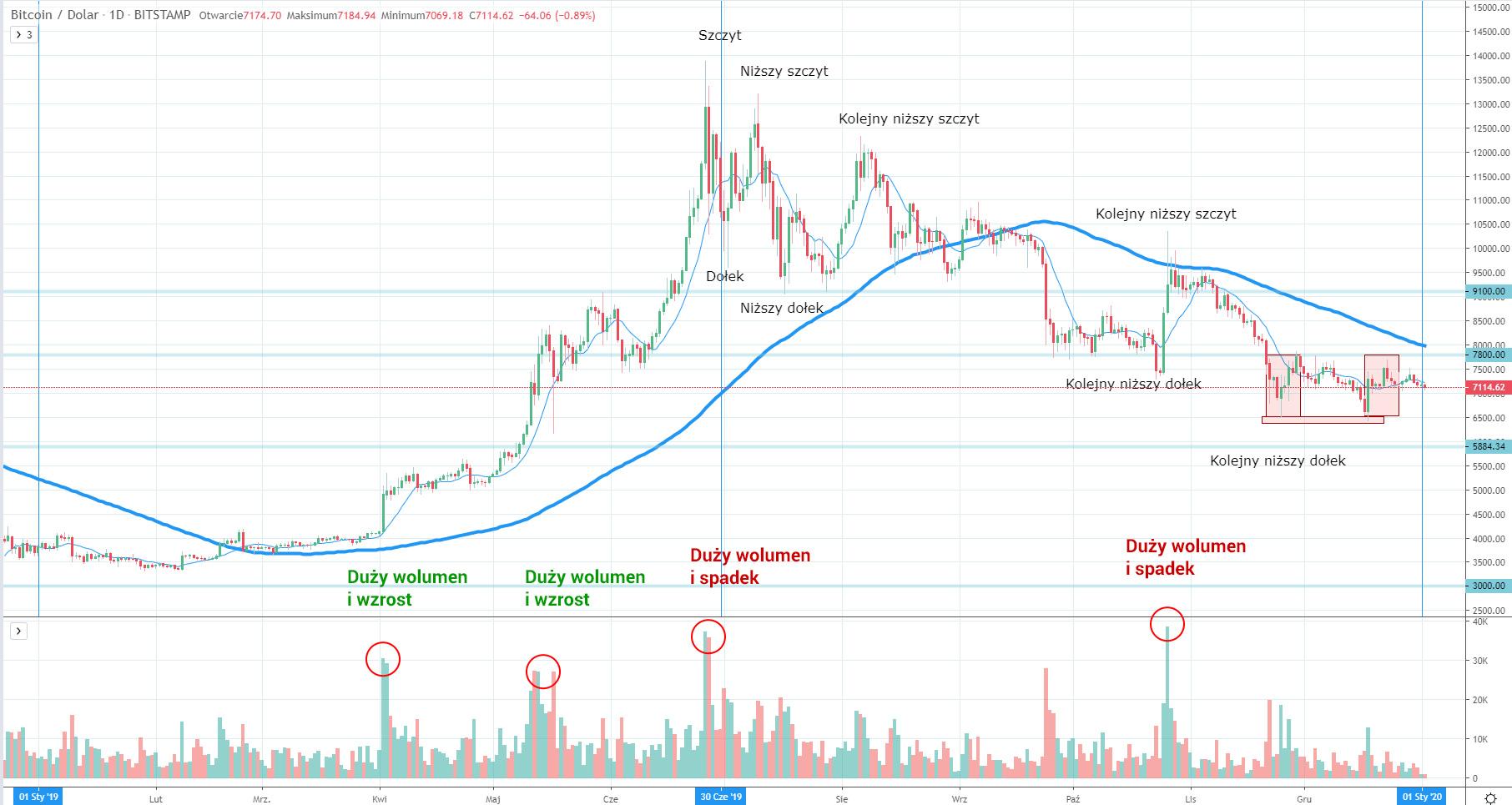Skoki wolumenowe na Bitcoinie