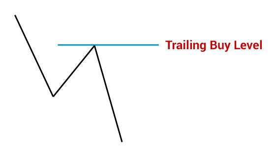 Trailing Buy Level