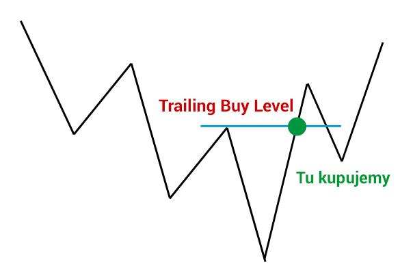 Aktywacja Trailing Buy Level