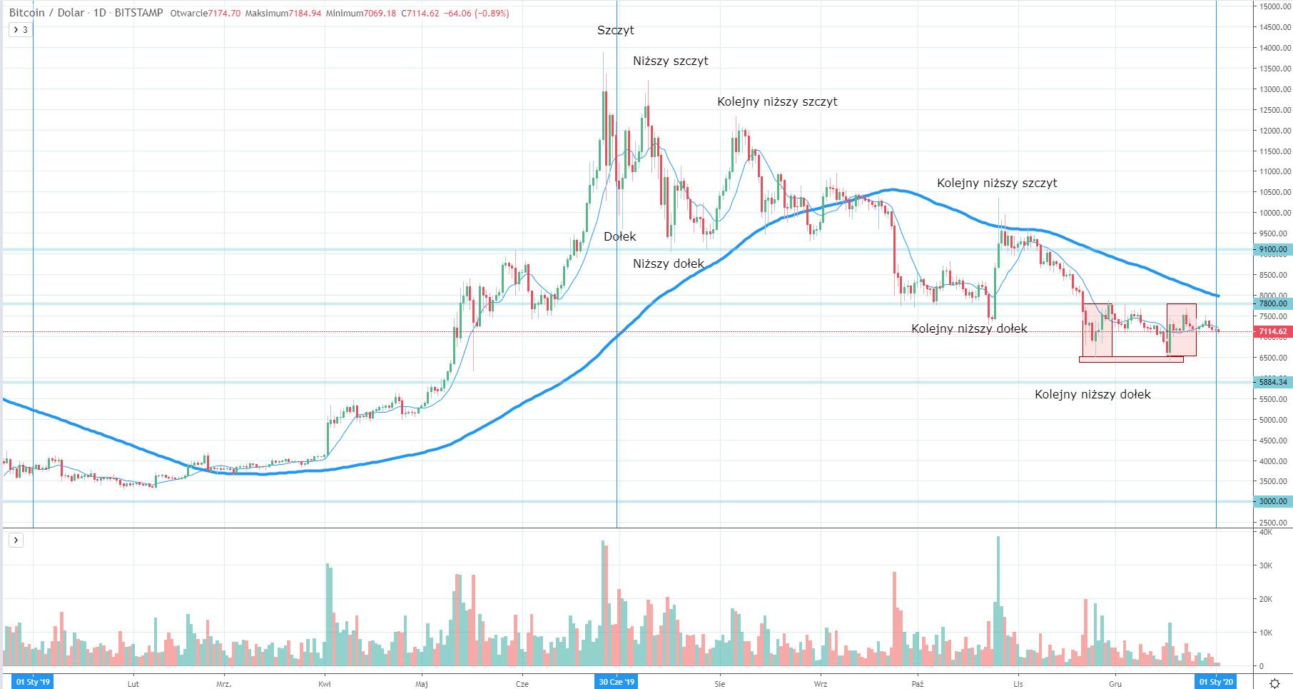 Cena Bitcoina w roku 2019