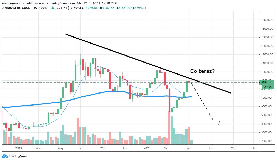 Bitcoin / USD - interwał tygodniowy