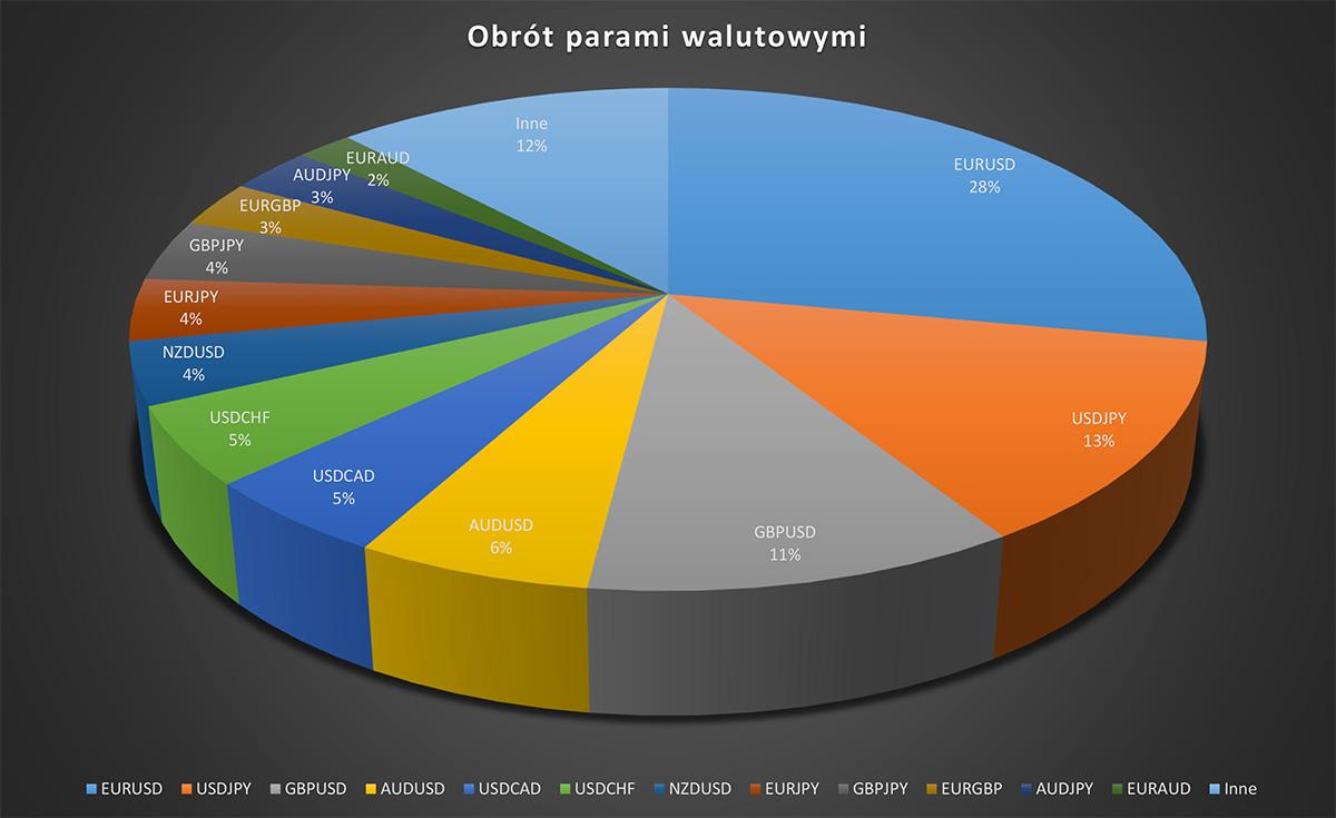 Wykres obrotu głównymi parami walutowymi