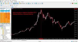 ATH Bitcoina, wykres dzienny