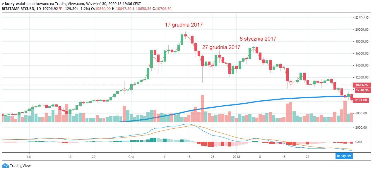 Wykres BTC z TradingView