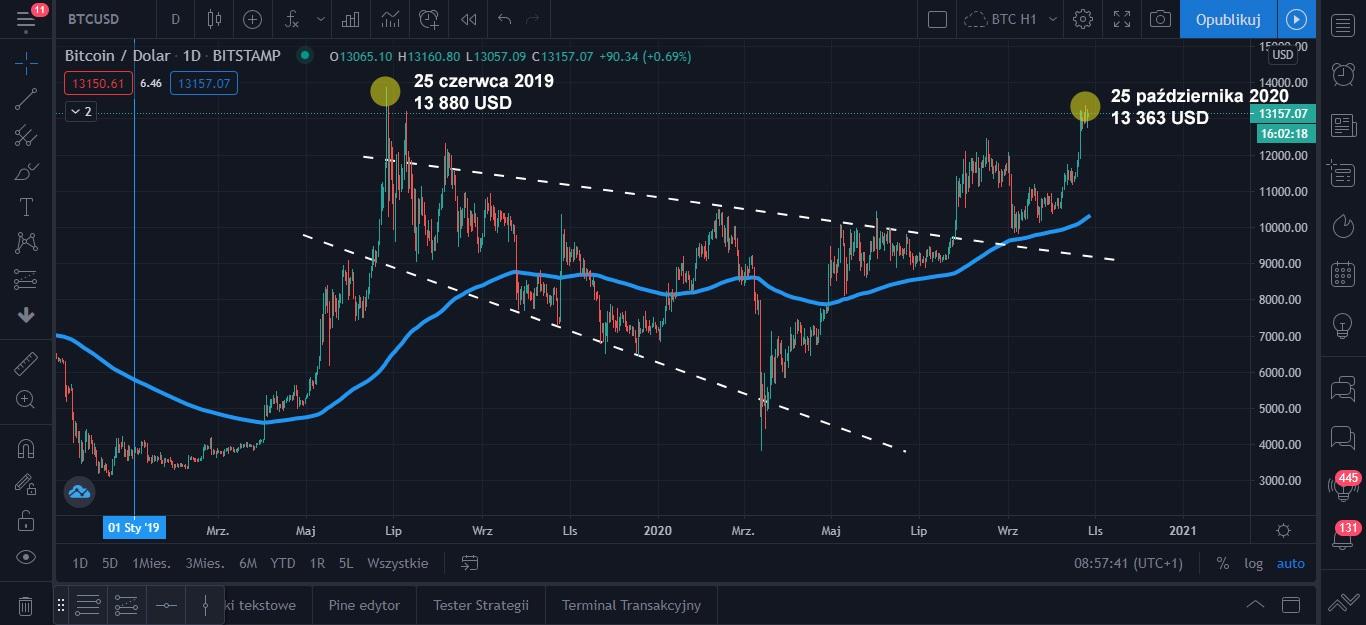 Wykres Bitcoina, giełda Bitstamp