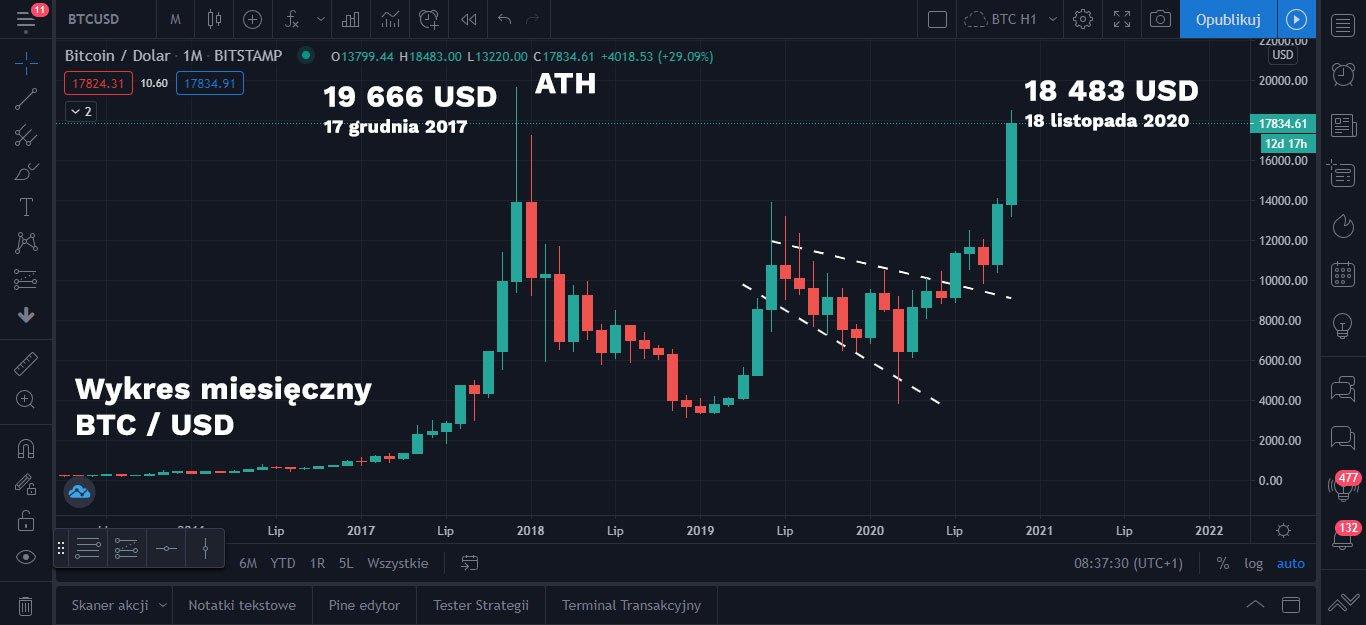 Wykres miesięczny Bitcoina przedstawiający jego ATH