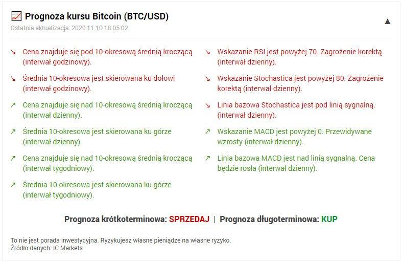 Prognoza kursu Bitcoin