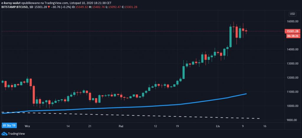 Wykres Bitcoina