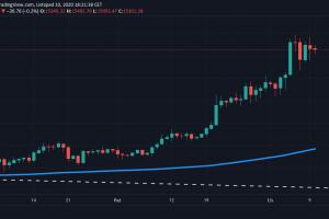 Bitcoin po 15000 dolarów