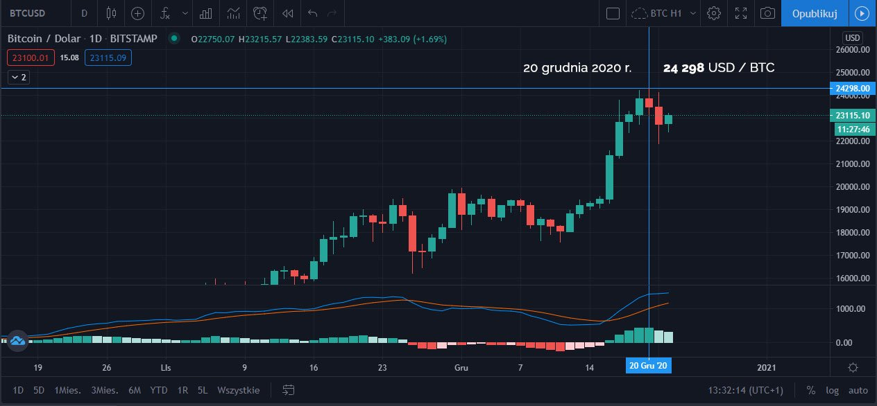 20 grudnia 2020 kolejne ATH Bitcoina - 24 298 USD