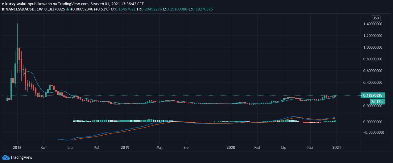 Wykres świecowy Cardano / USD, interwał tygodniowy