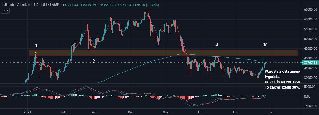 Wykres BTC/USD